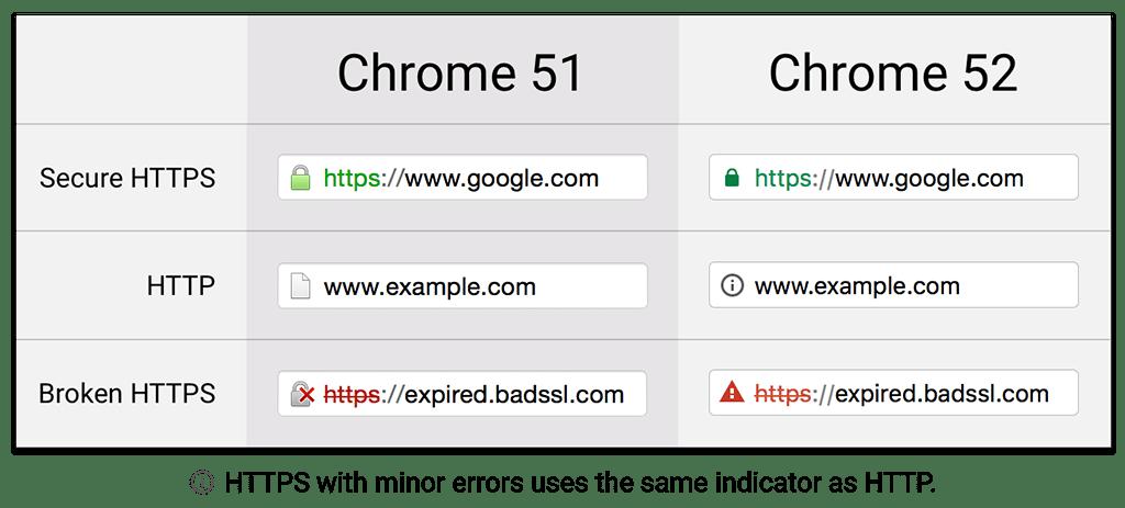 chrome security ssl https