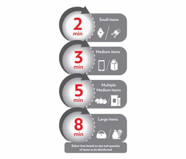 borosil Surakhsha UV Disinfect Box specifications