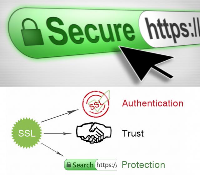 Secure PHP Website
